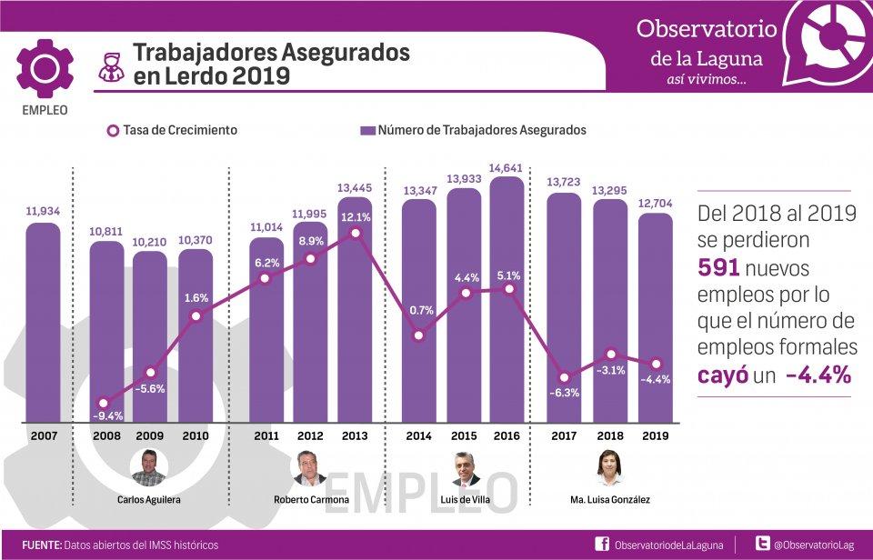Trabajadores Asegurados en Lerdo 2019