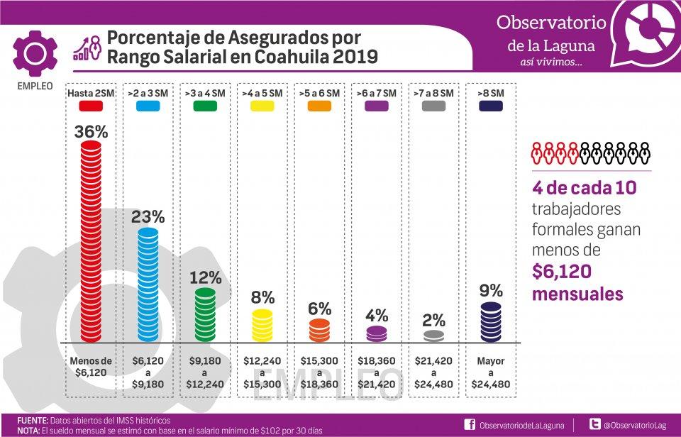 Porcentaje de Asegurados por Rango Salarial en Coahuila 2019