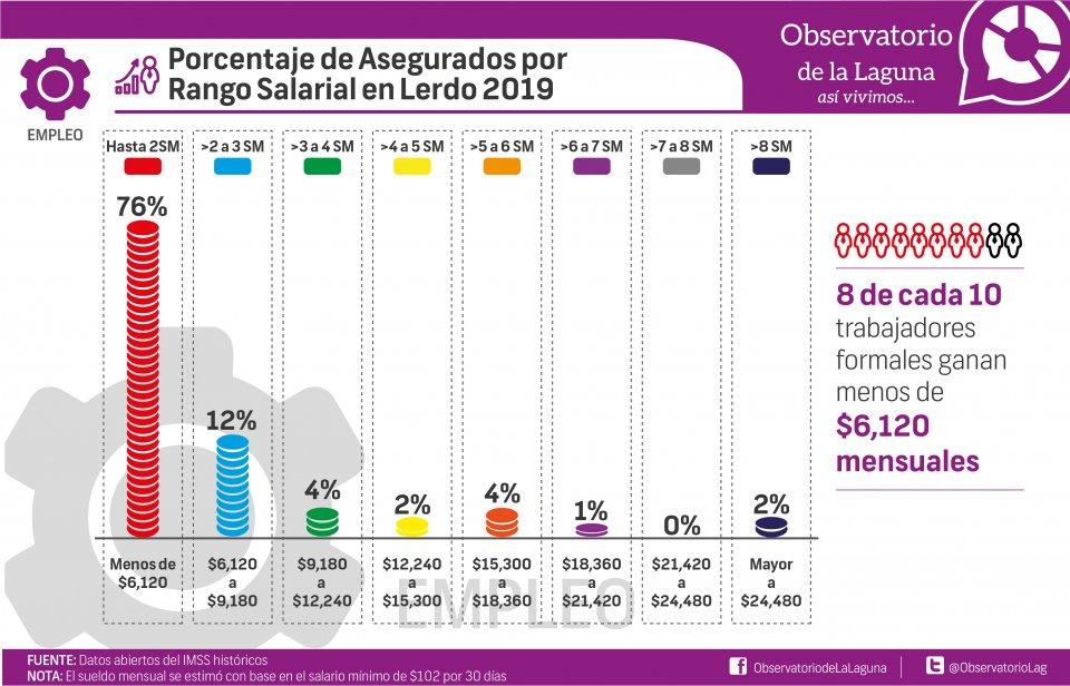 Porcentaje de Asegurados por Rango Salarial en Lerdo 2019