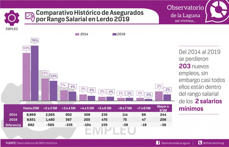 Comparativo Histórico de Asegurados  por Rango Salarial en Lerdo 2019