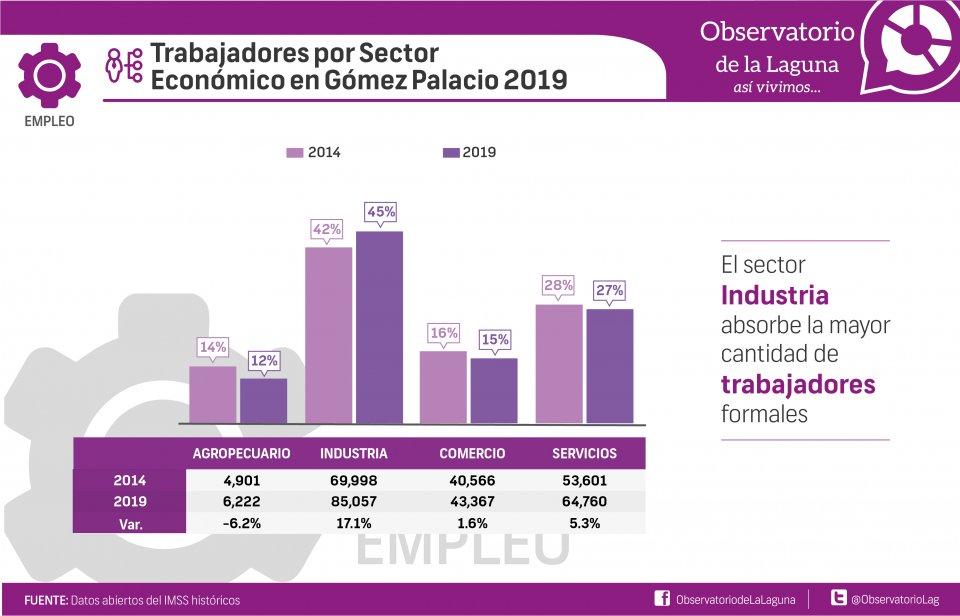 Trabajadores por Sector Económico en Gómez Palacio 2019