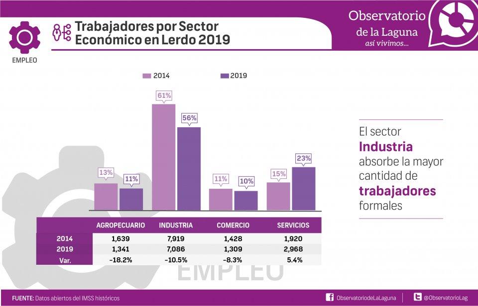 Trabajadores por Sector Económico en Lerdo 2019