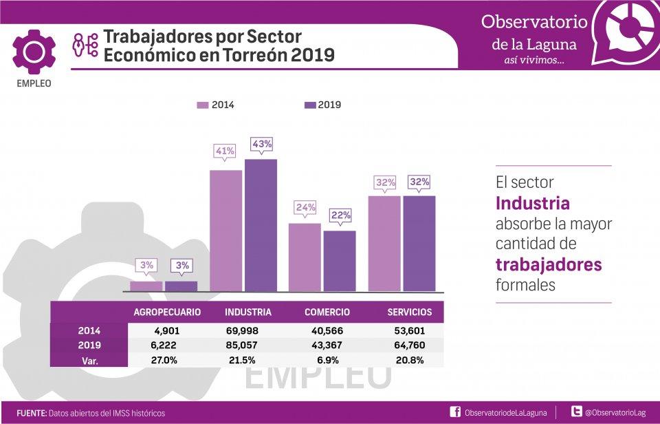 Trabajadores por Sector Económico en Torreón 2019