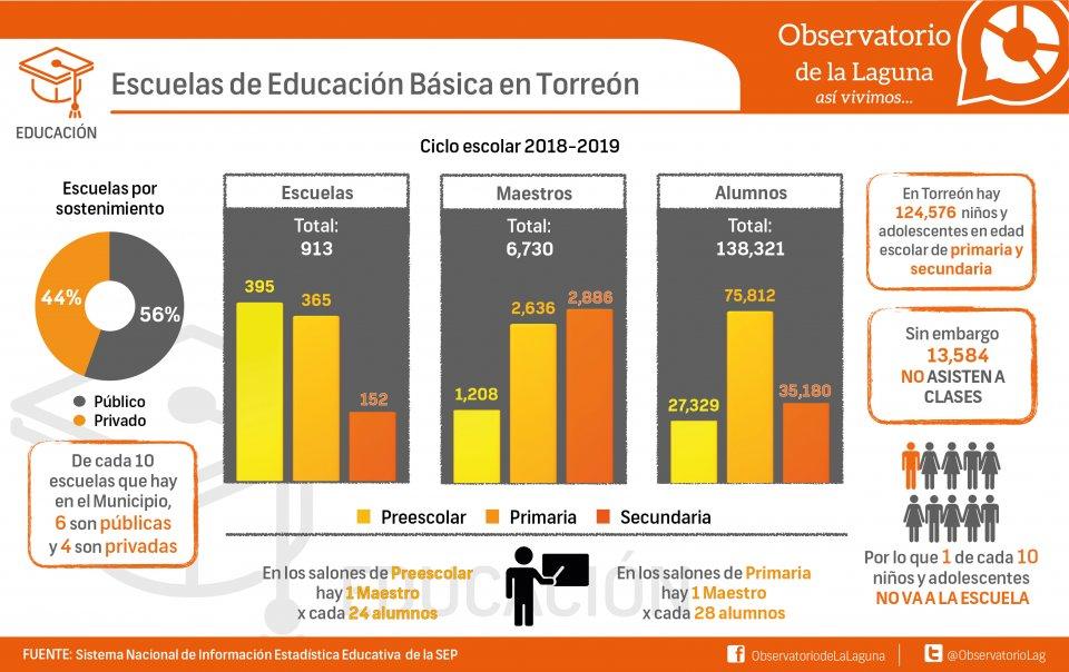Escuelas de Educación Básica en Torreón