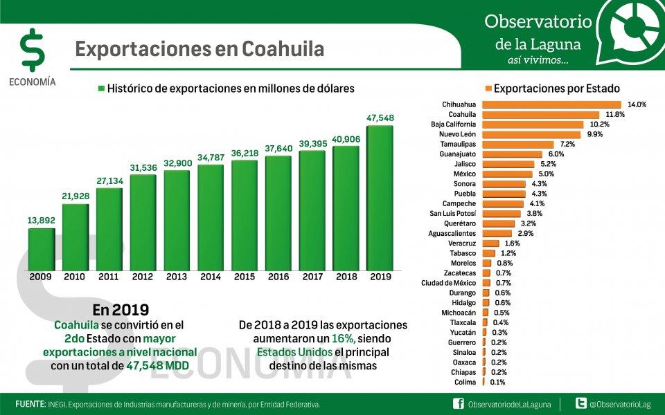 Exportaciones en Coahuila
