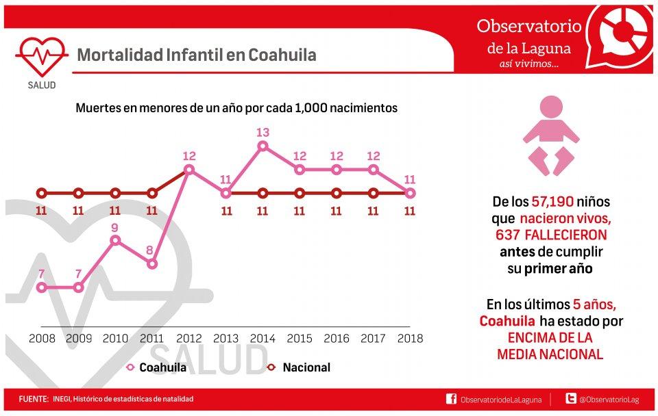 Mortalidad Infantil en Coahuila