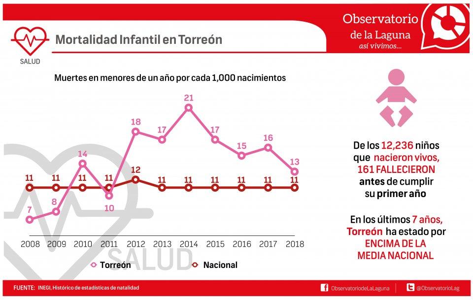Mortalidad Infantil en Torreón