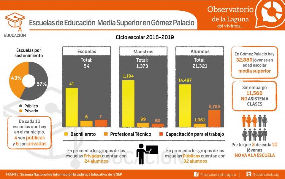 Escuelas de Educación Media Superior en Gómez Palacio
