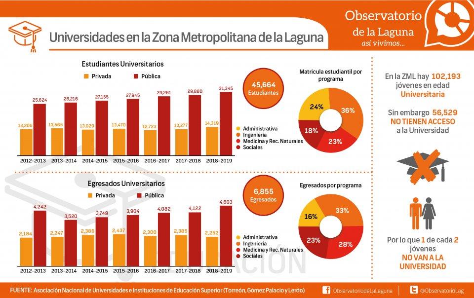 Universidades en la Zona Metropolitana de la Laguna