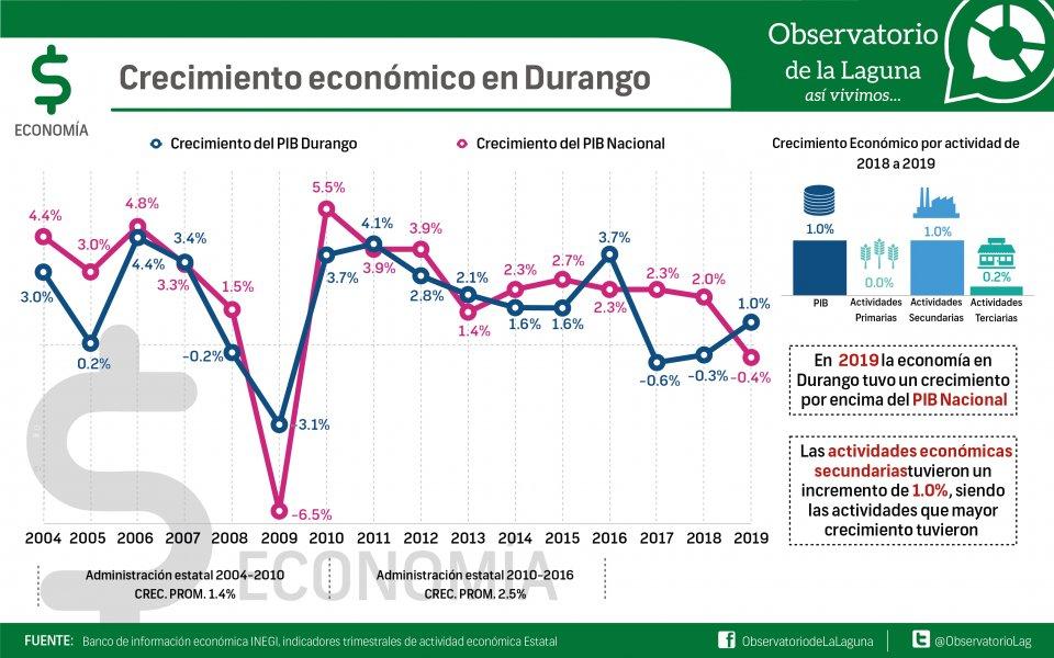 Crecimiento económico en Durango
