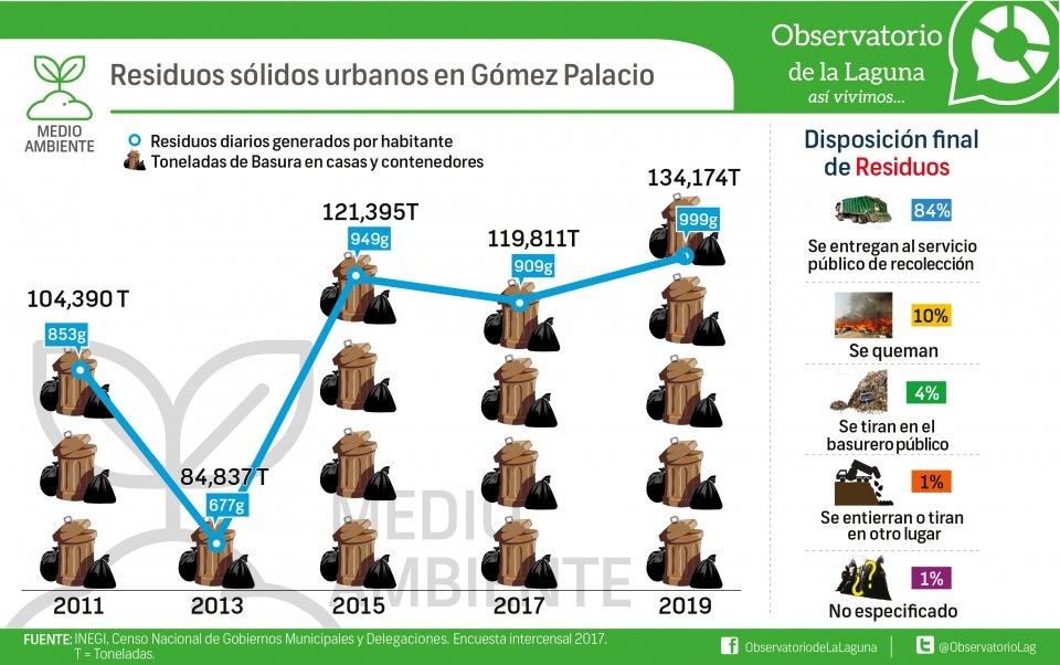 Residuos sólidos urbanos en Gómez Palacio