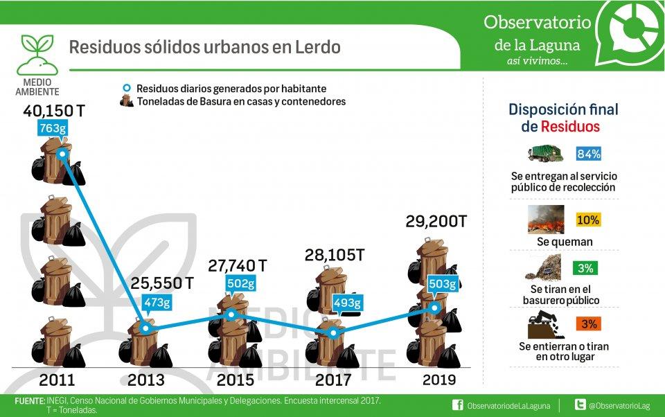 Residuos sólidos urbanos en Lerdo