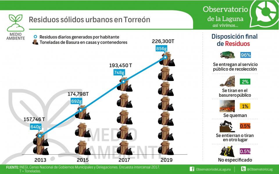 Residuos sólidos urbanos en Torreón