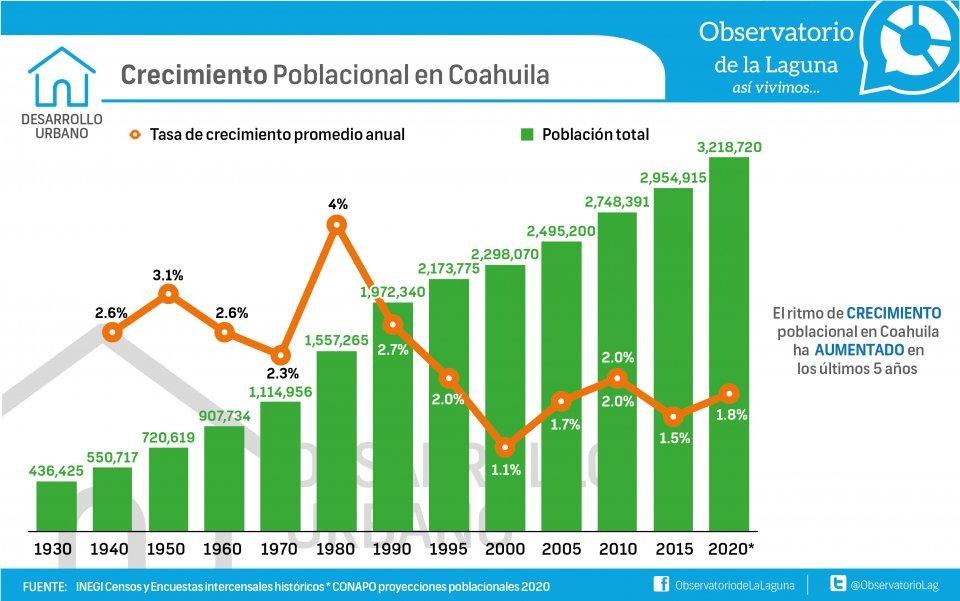 Crecimiento poblacional en Coahuila