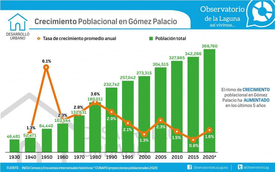 Crecimiento poblacional en Gómez Palacio