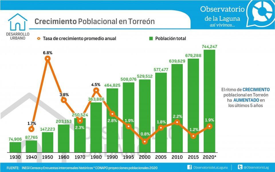 Crecimiento poblacional en Torreón