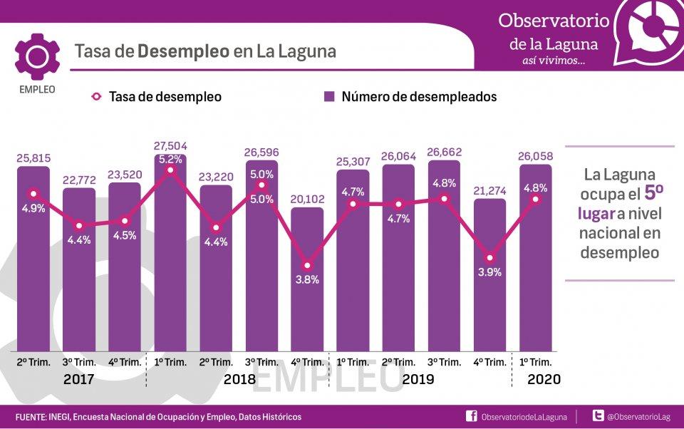 Tasa de desempleo en la Laguna