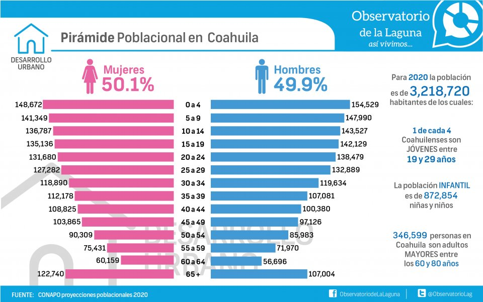 Pirámide poblacional en Coahuila