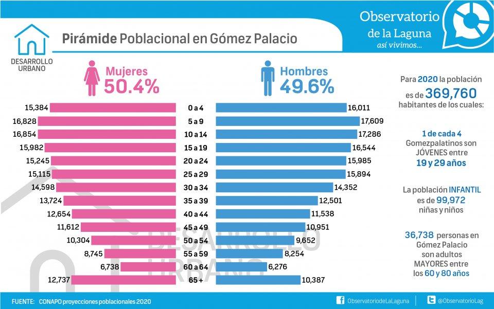 Pirámide poblacional en Gómez Palacio