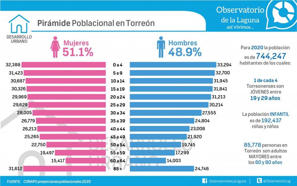 Pirámide poblacional en Torreón