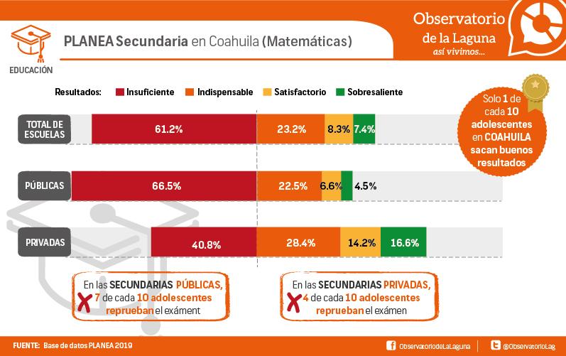 PLANEA Secundaria en Coahuila (Matemáticas)