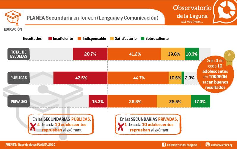 PLANEA Secundaria en Torreón (Lenguaje y Comunicación)