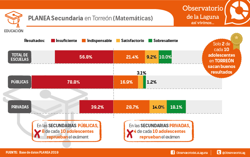 PLANEA Secundaria en Torreón (Matemáticas)
