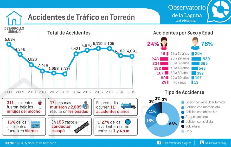 Accidentes de tráfico en Torreón