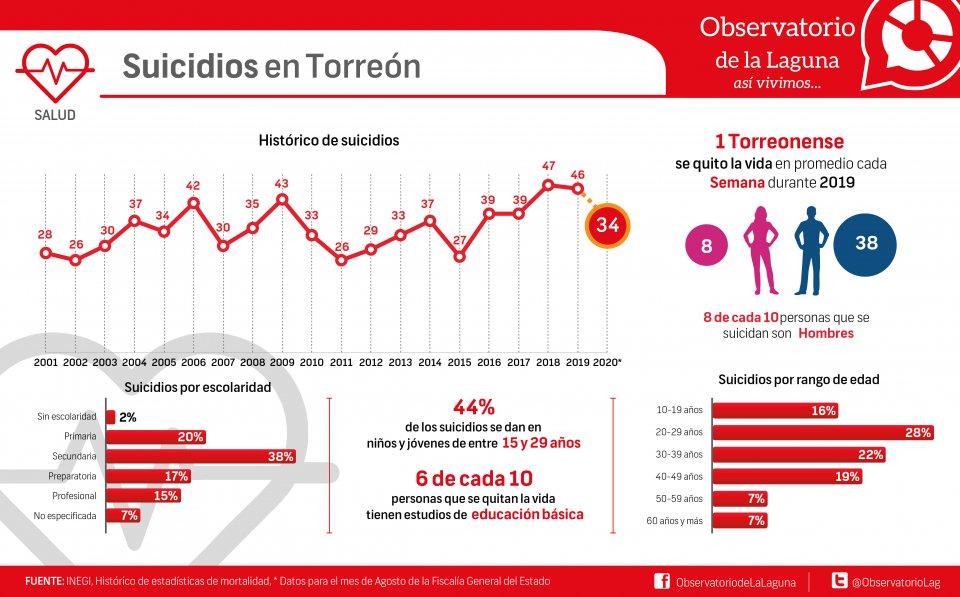 Suicidios en Torreón