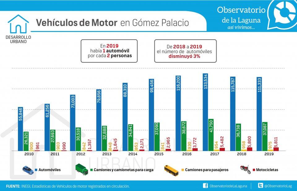 Vehículos de Motor en Gómez Palacio