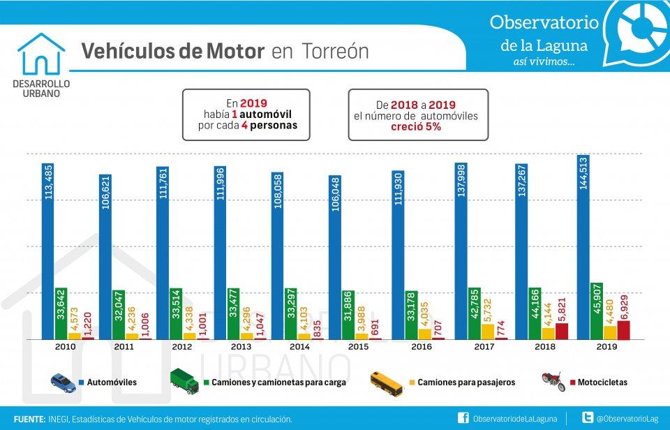 Vehículos de Motor  en  Torreón