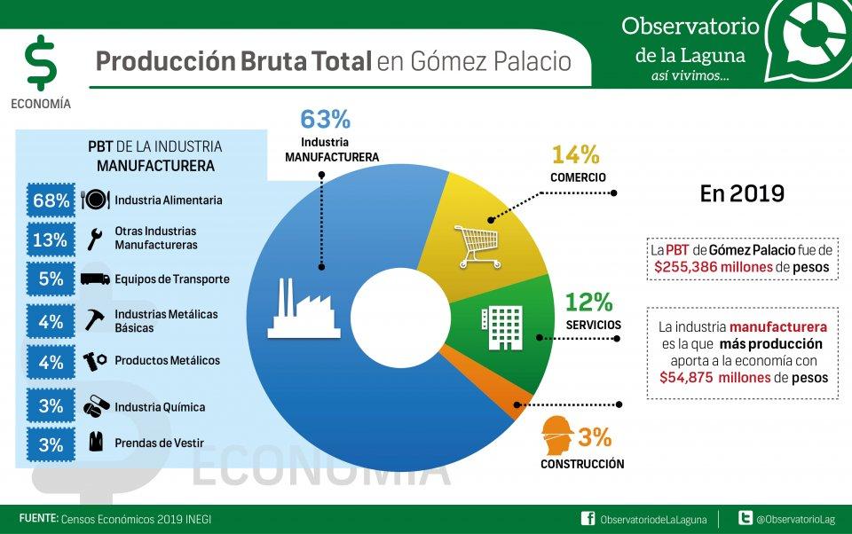 Producción bruta total en Gómez Palacio