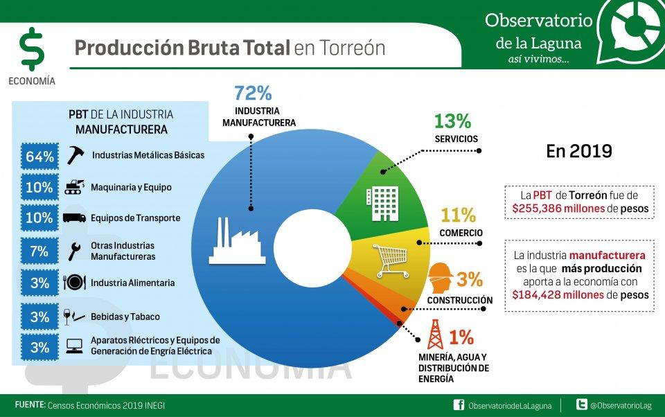 Producción bruta total en Torreón