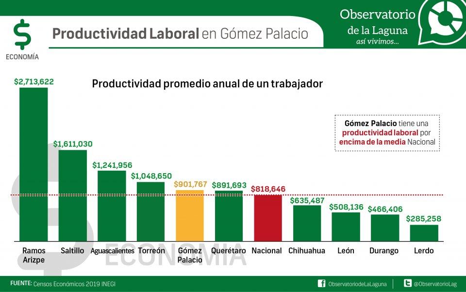 Productividad laboral en Gómez Palacio