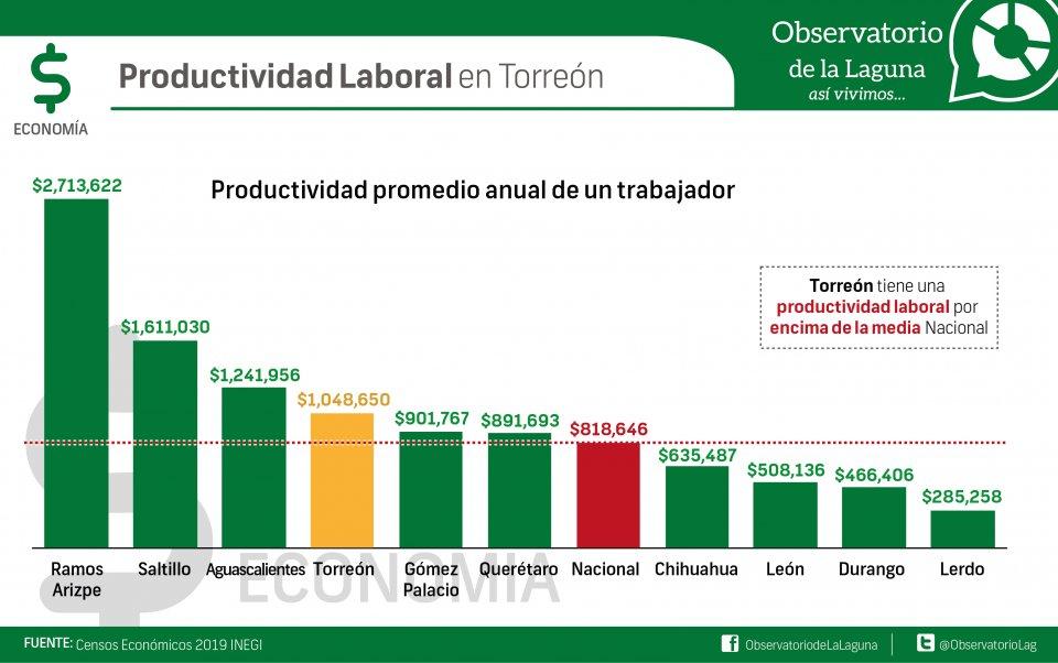 Productividad laboral en Torreón
