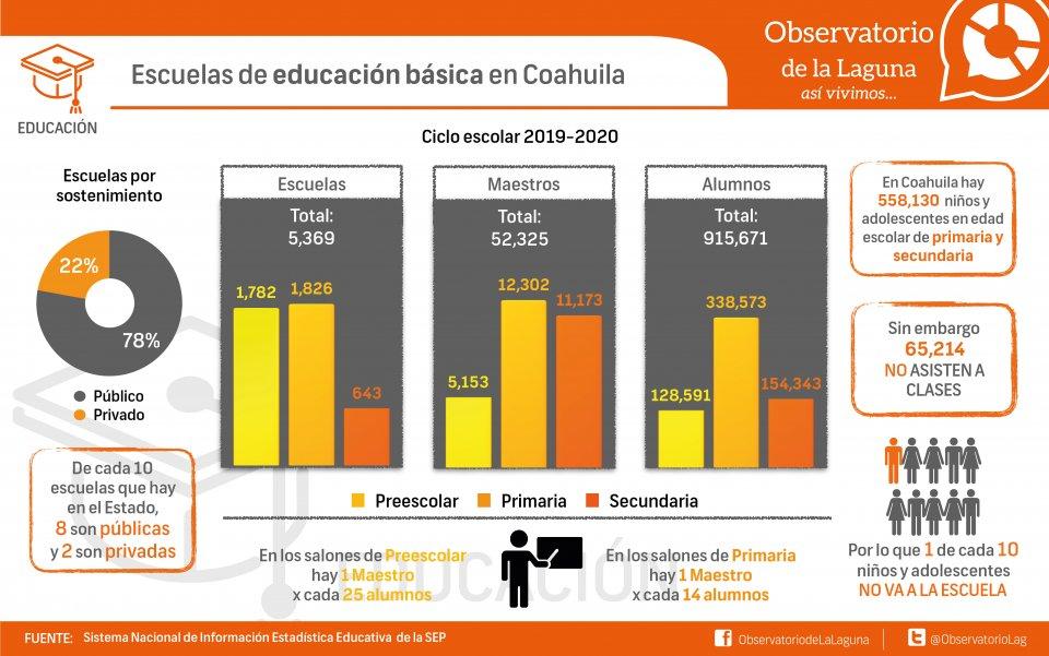 Escuelas de educación básica en Coahuila