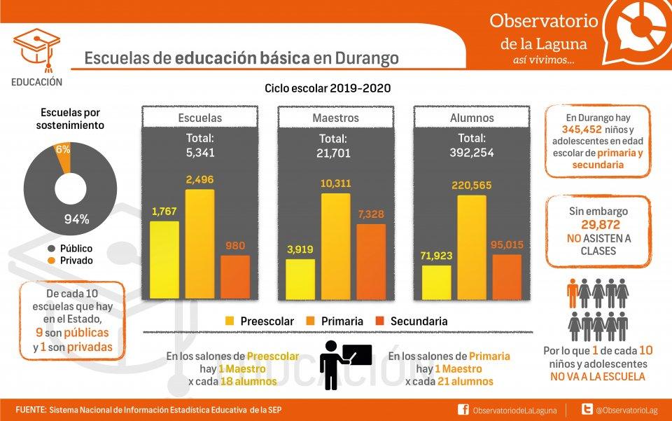 Escuelas de educación básica en Durango