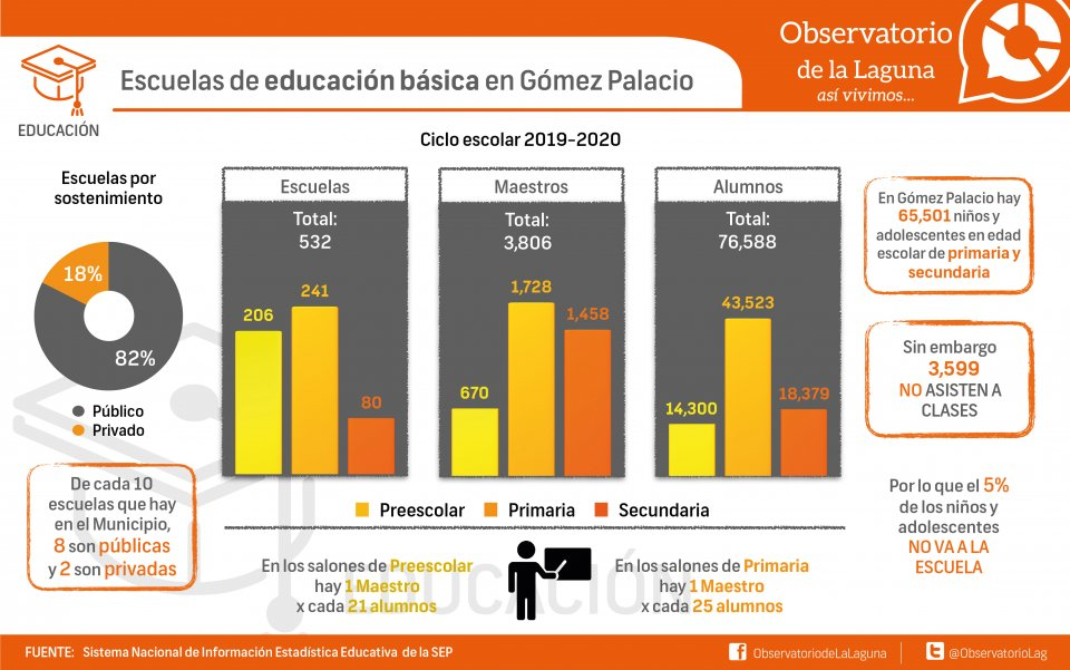 Escuelas de educación básica en Gómez Palacio