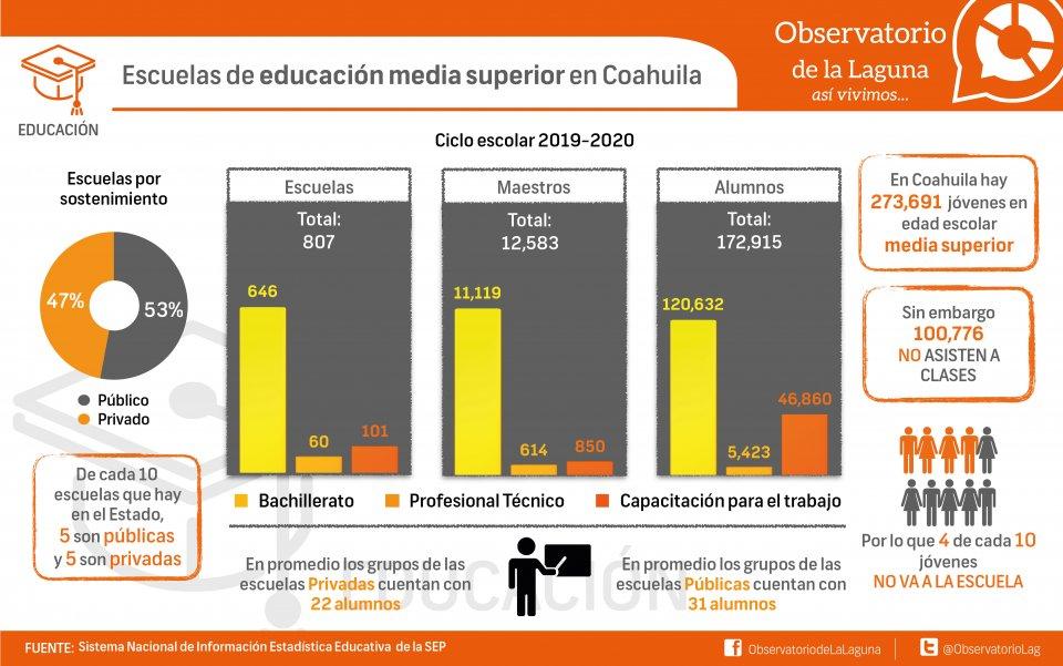 Escuelas de educación media superior en Coahuila
