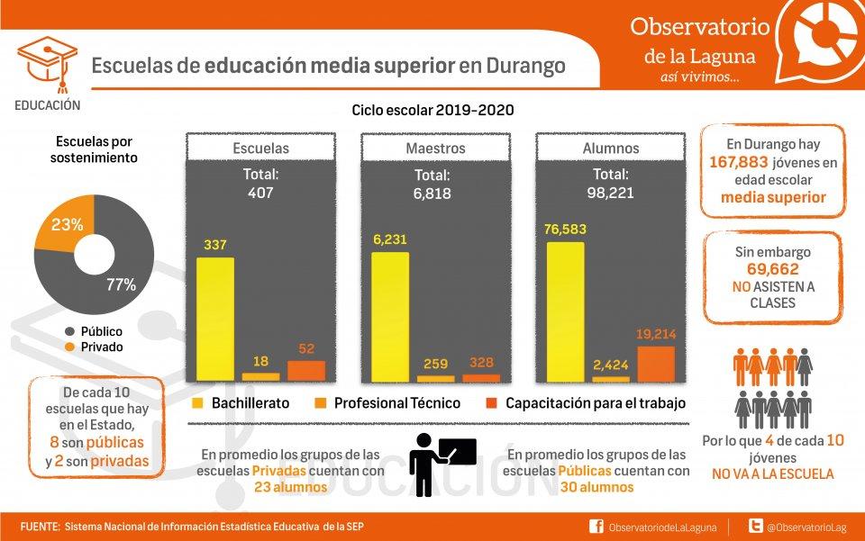 Escuelas de educación media superior en Durango