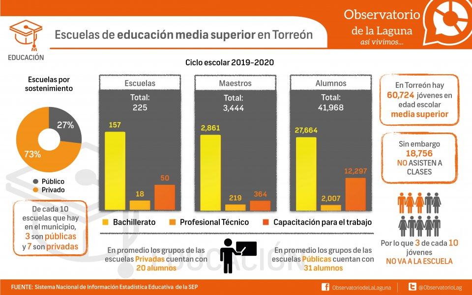 Escuelas de educación media superior en Torreón