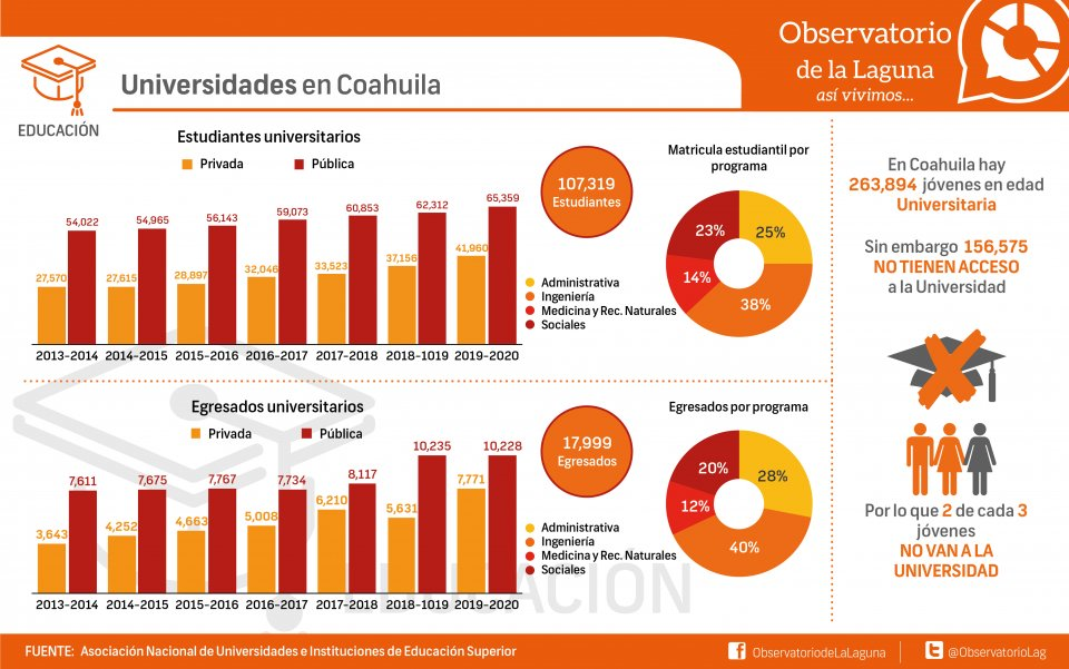 Universidades en Coahuila