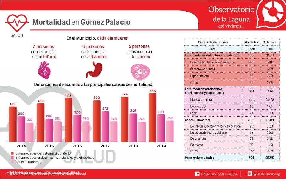 Mortalidad en Gómez Palacio