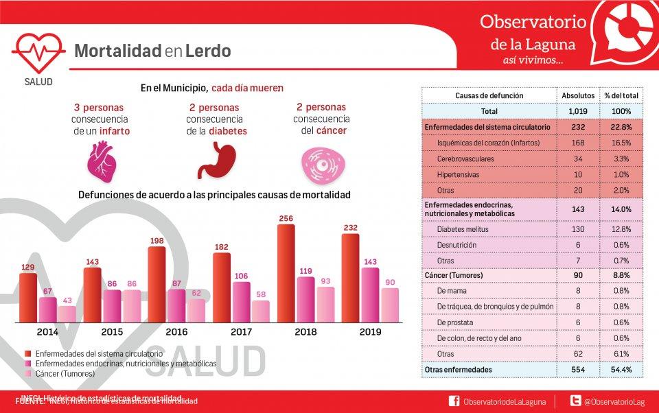 Mortalidad en Lerdo