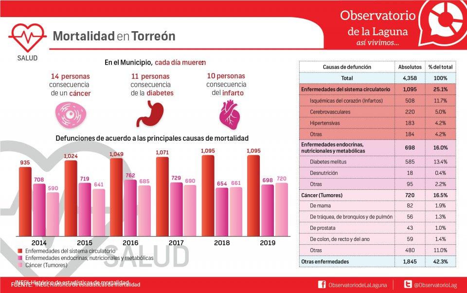 Mortalidad en Torreón