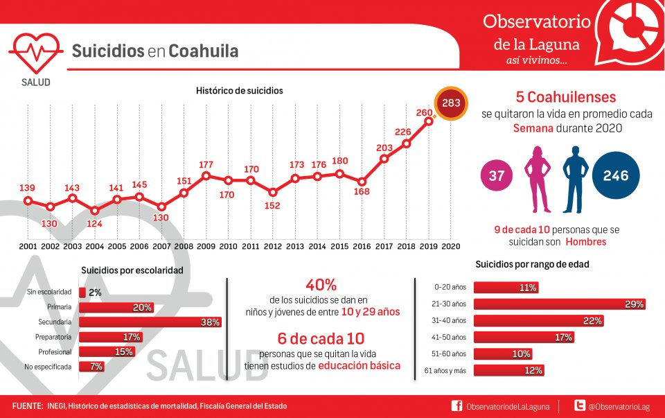 Suicidios en Coahuila
