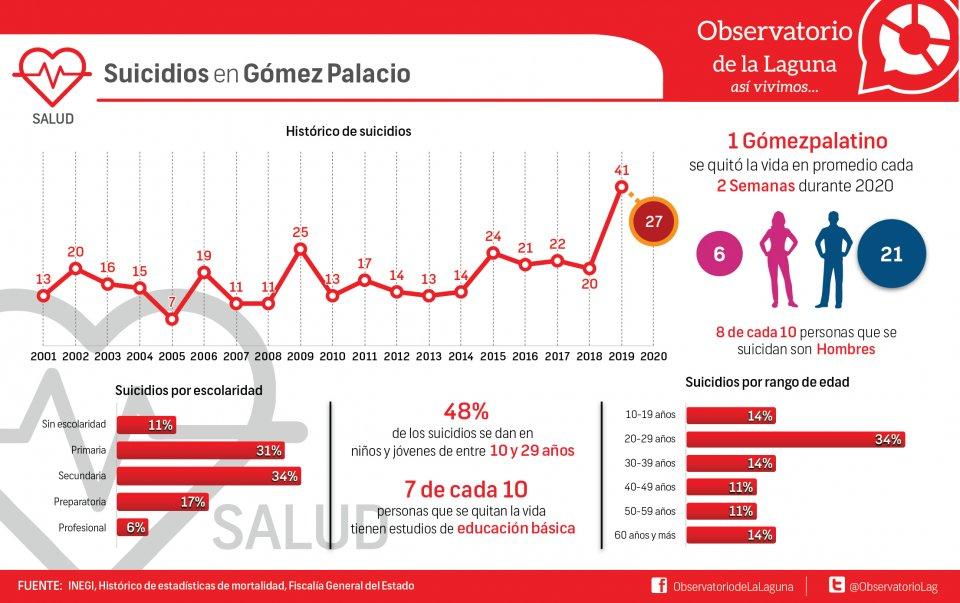 Suicidios en Gómez Palacio