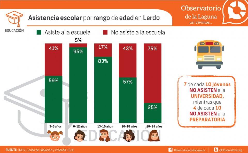 Asistencia escolar por rango de edad en Lerdo