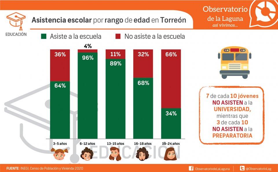 Asistencia escolar por rango de edad en Torreón