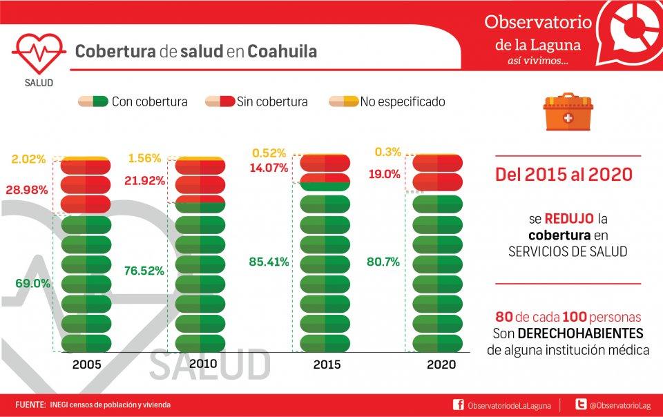 Cobertura de salud en Coahuila